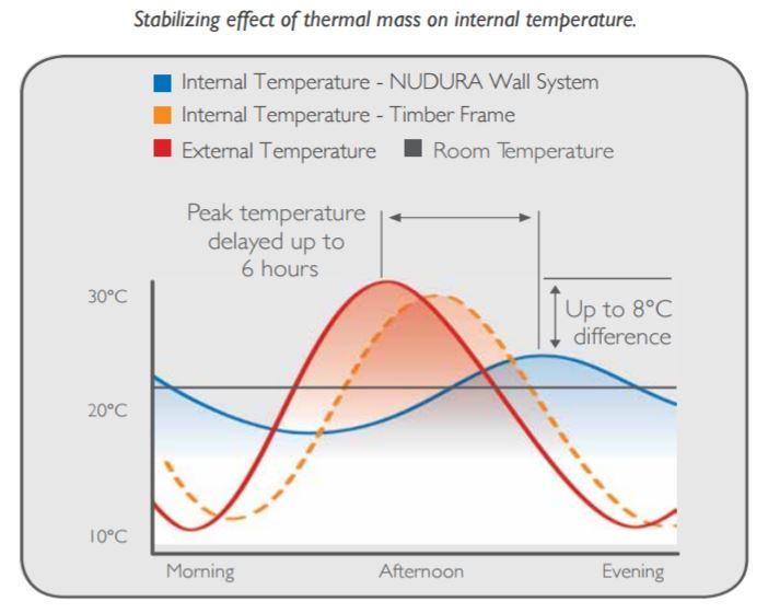 Nudura temperature stability chart
